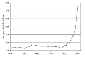 concentration of carbon dioxide